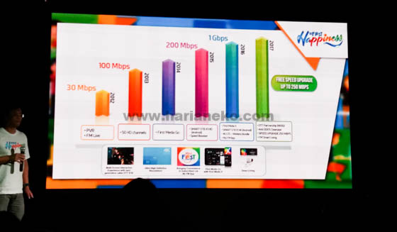 First Media Kecepatan 250Mbps