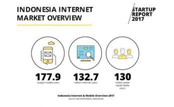 Pengguna aktif internet