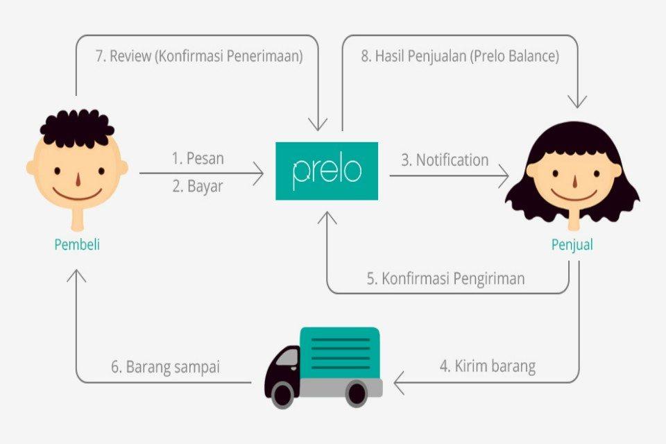 Cara belanja di prelo indonesia